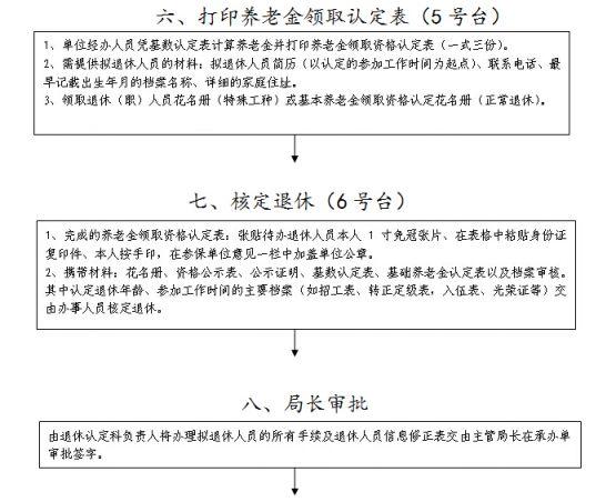 兰州退休办理流程(条件 材料 联系方式)