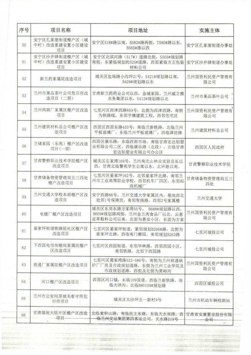 2019兰州棚改项目名单公示(最新)