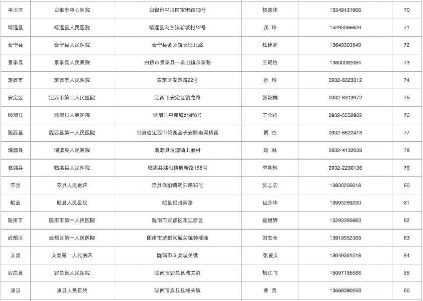 甘肃新型肺炎定点医院名单(102所)
