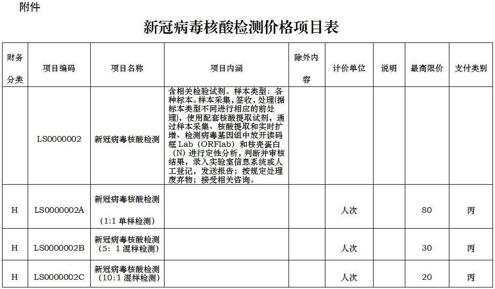 甘肃核酸检测价格表(最新)