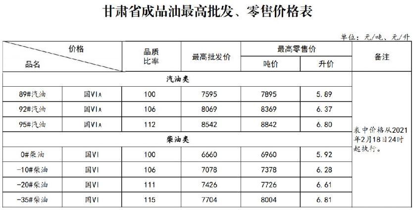 2月18日24时起甘肃成品油价格按机制上调(附油价表)