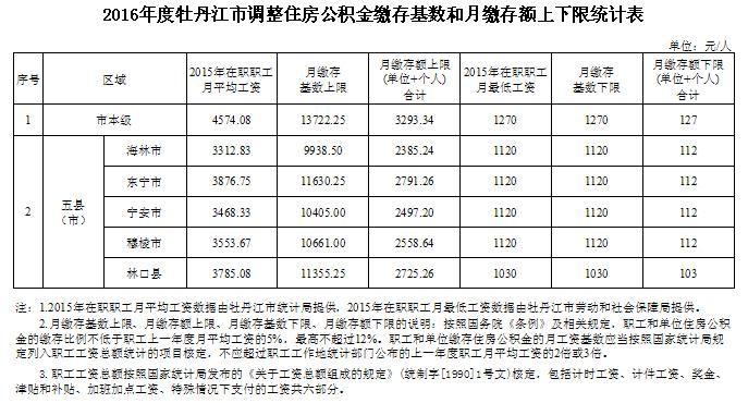 牡丹江各区2016年住房公积金缴存额度表