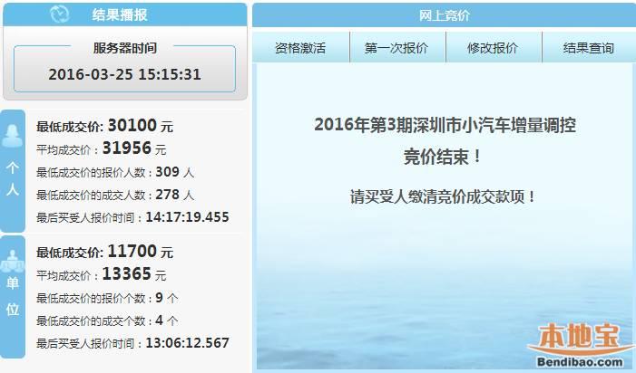 2016年第3期深圳车牌竞价结果个人达31956元 再创历史新高