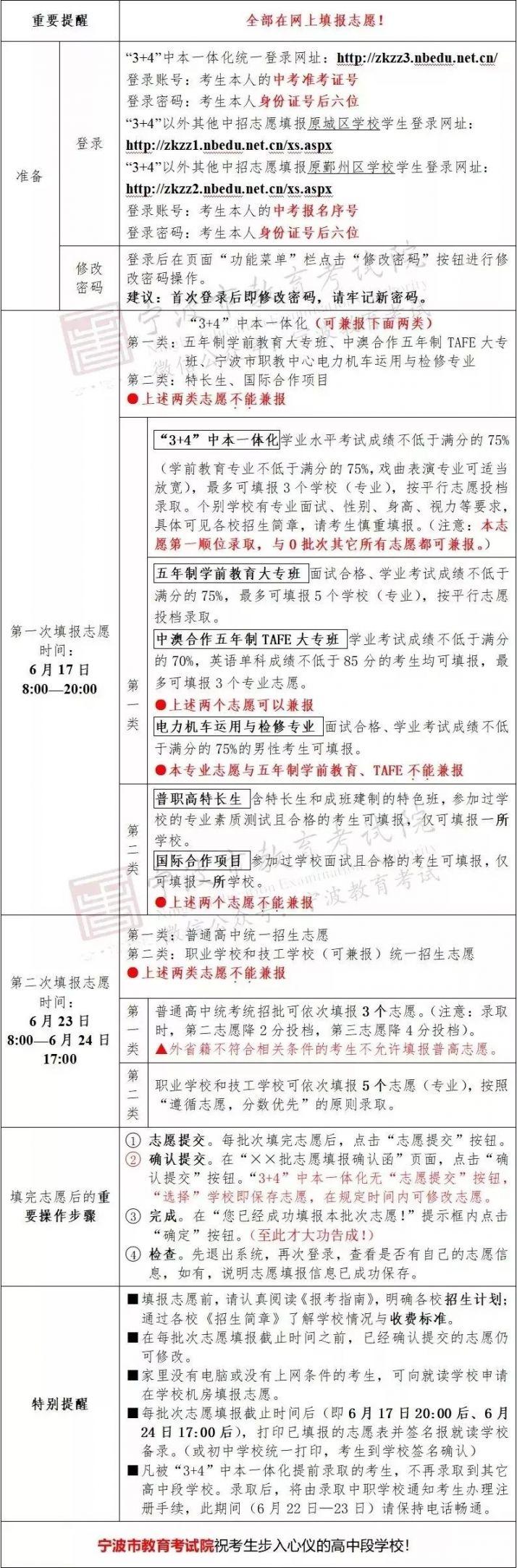 2019宁波北仑各中学中考分数线汇总(录取人数 录取分数)