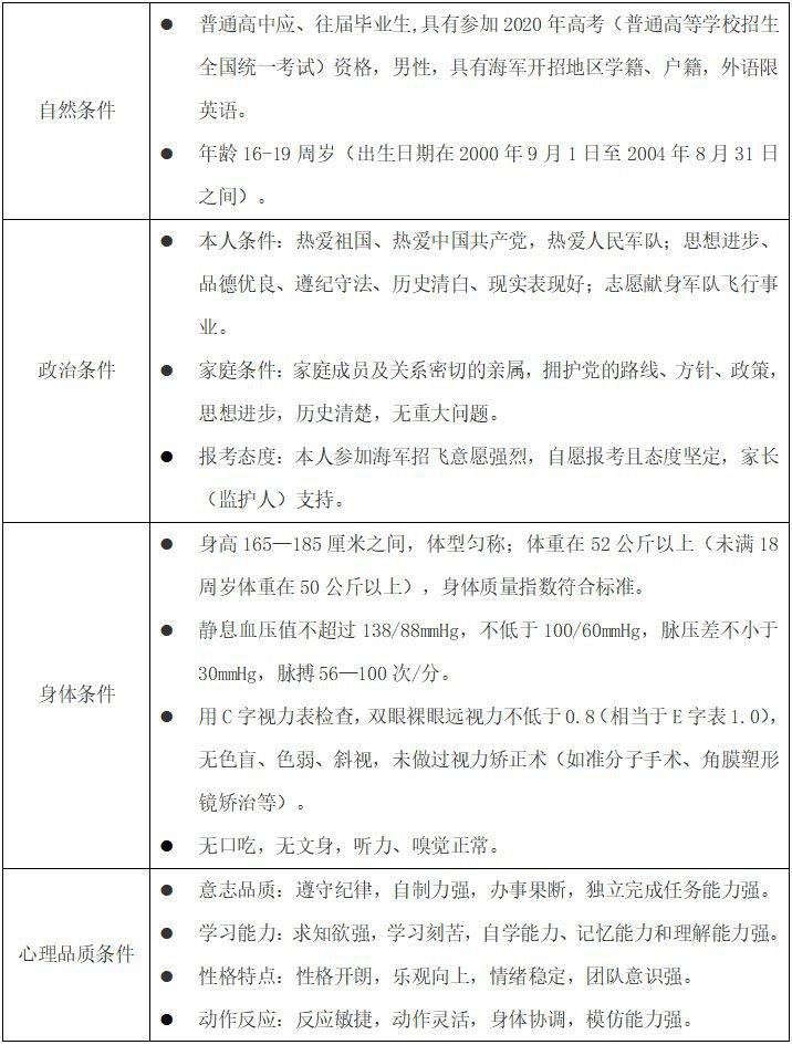 2020宁波空军海军招飞报名指南(时间 条件 网上报名入口)
