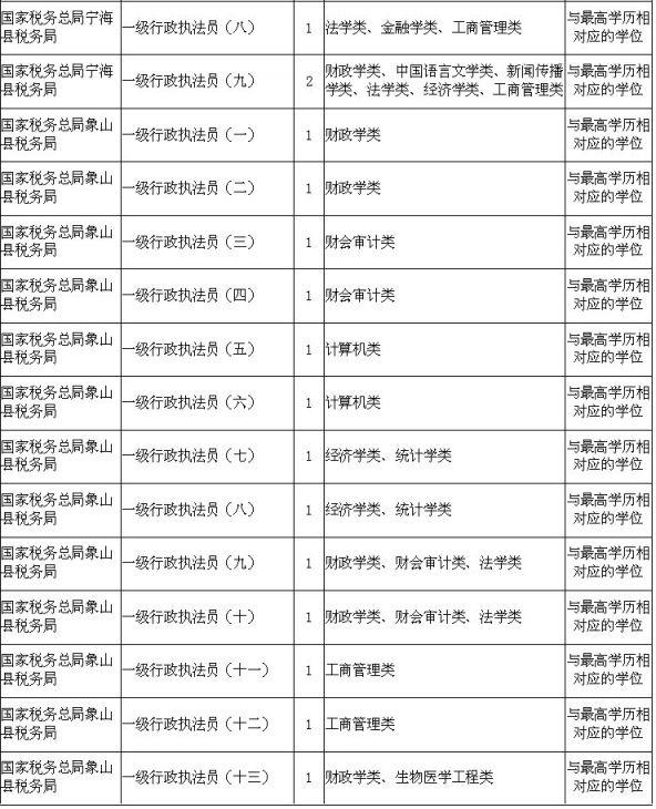 2020国考宁波有哪些职位?附宁波国考公务员职位表
