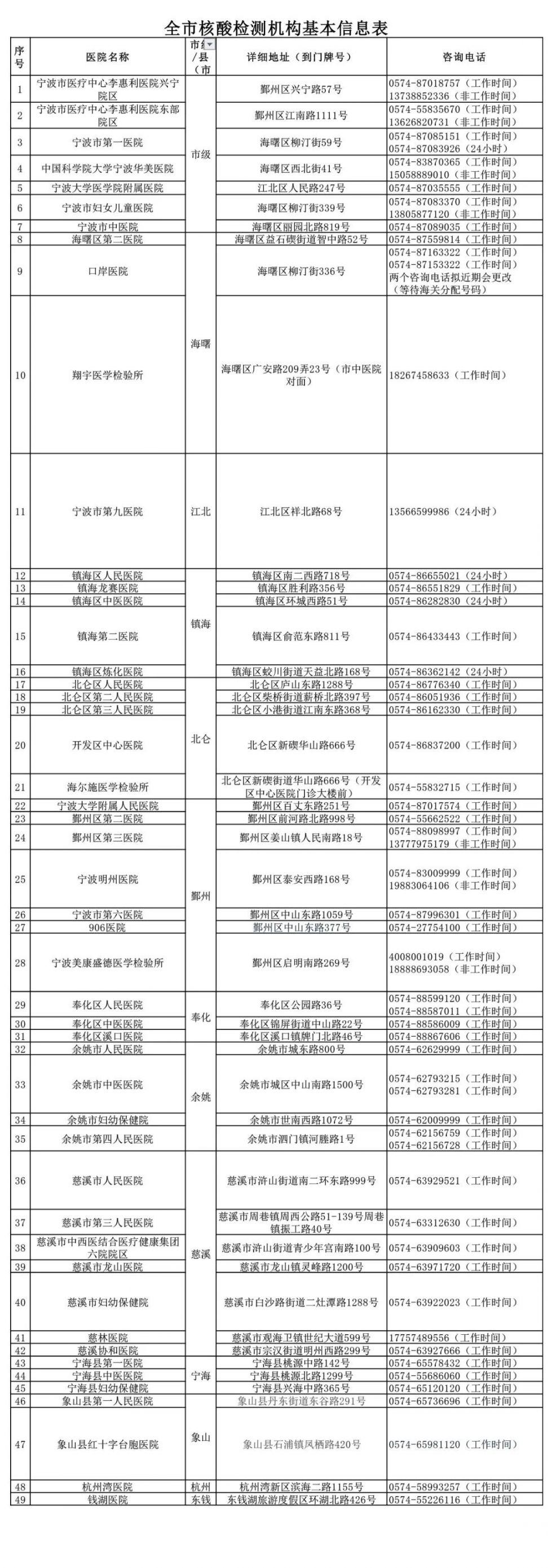 2021年宁波市核酸检测机构名单大汇总(最新)