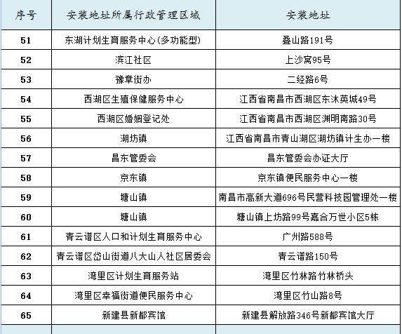 南昌国家免费避孕药具自助发放机具体位置一览表