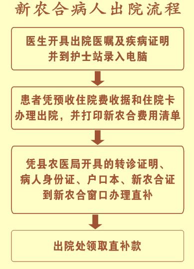 江西省中医药新农合病人住院及出院流程一览