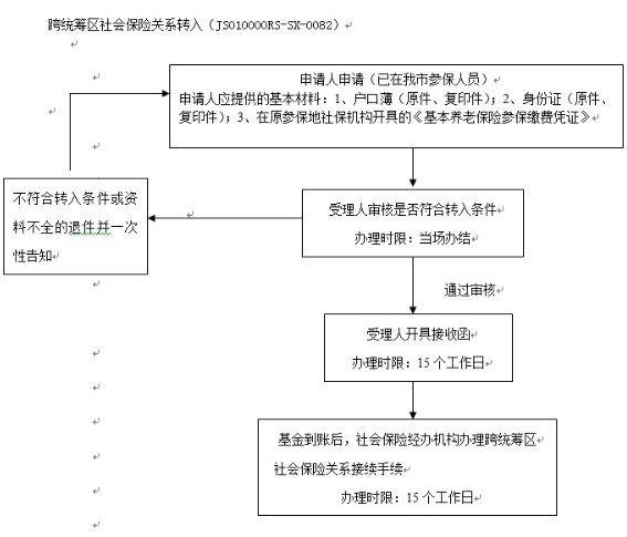 南京社保转移流程