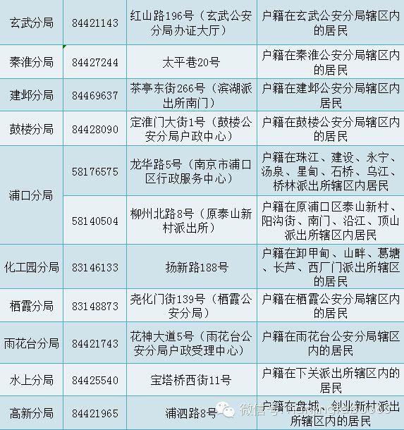 南京居民身份证办理点一览