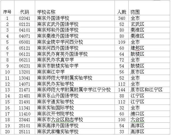 2016南京民办、公办初中电脑派位计划一览- 南