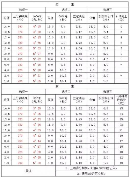 2017年南京中考体育考试内容