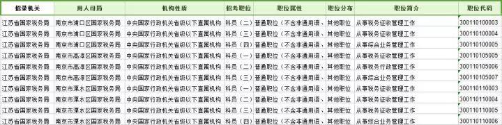 2018国考江苏职位表及职位分析一览