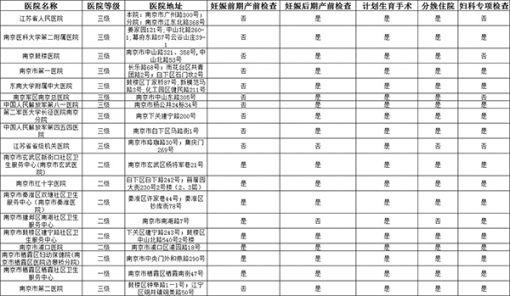 2018南京医保定点医院名单在哪看