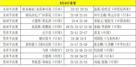 2018羽毛球世锦赛8月5日赛程大全