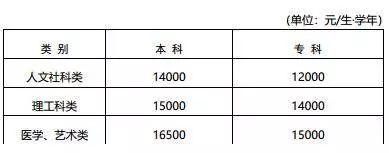 2018江苏省高等教育秋季收费信息大全