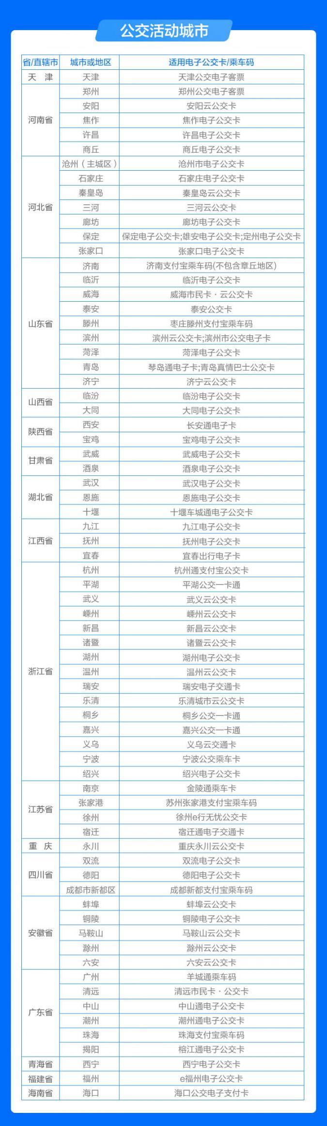 2018南京支付宝公交5折周卡活动城市一览