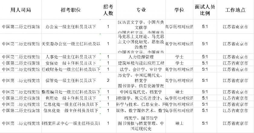 南京市2020年国家公务员考试招考职位表(名额+要求)