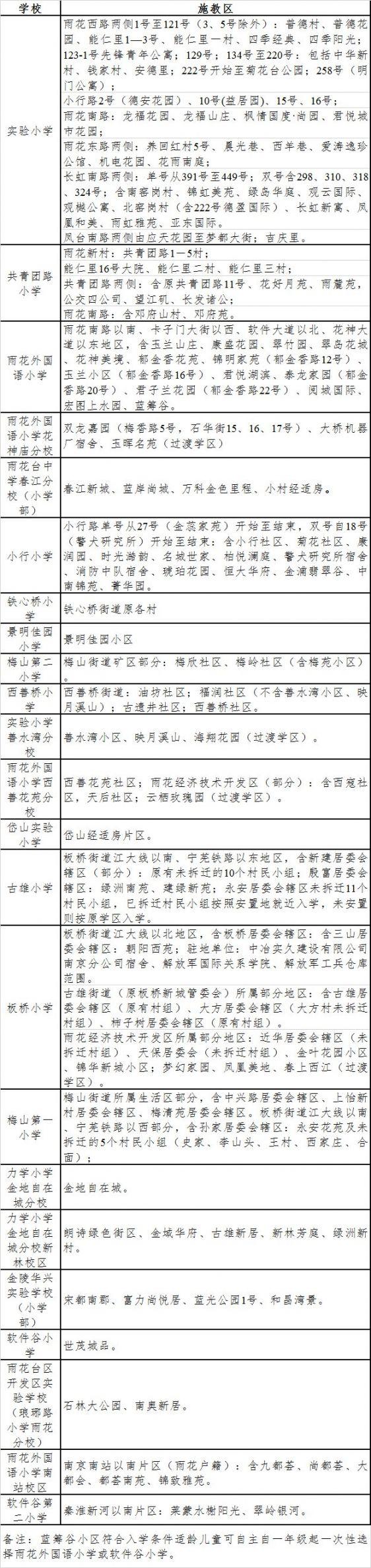 南京雨花台区2020年小学施教区划分一览表