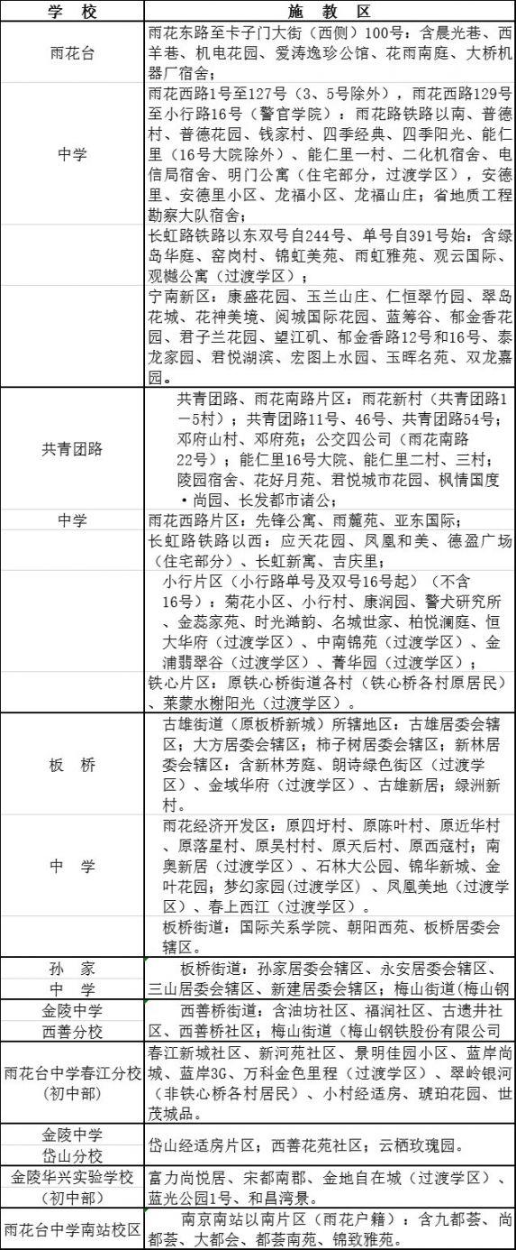 南京雨花台区2020年初中施教区划分一览