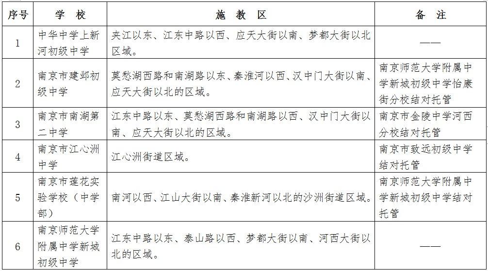 2020年南京建邺区公办初中施教区一览表