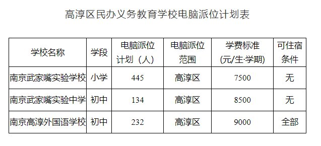 南京高淳区2021年义务教育学校电脑派位实施办法