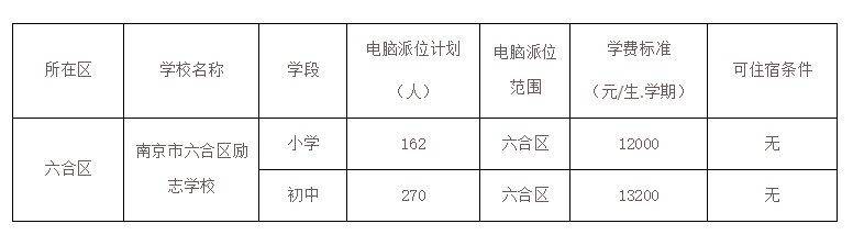 南京六合区民办学校和公办热点学校电脑派位计划2021
