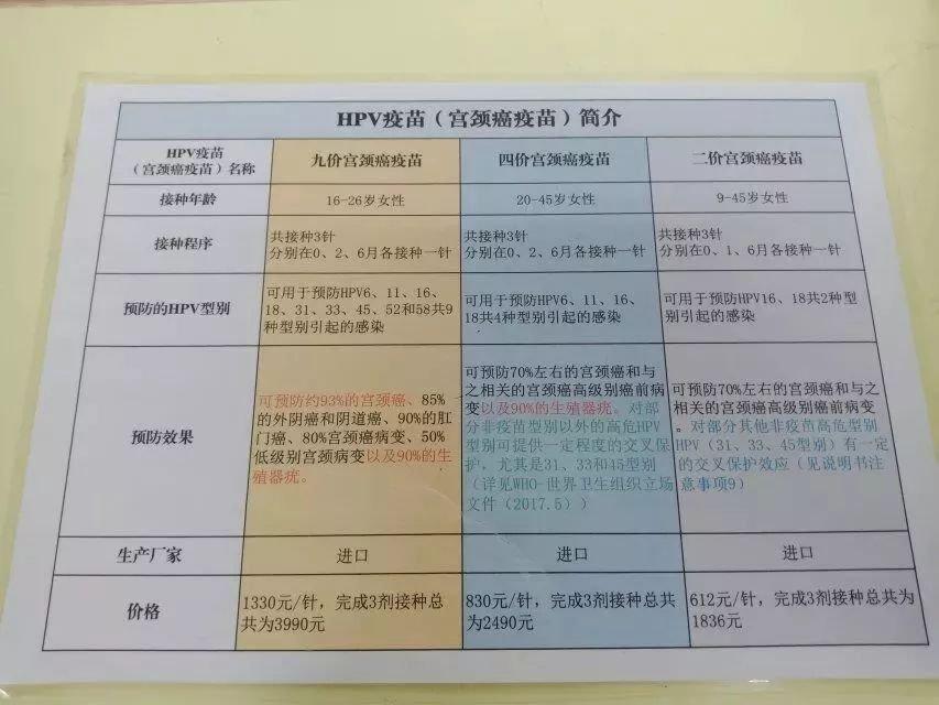 南宁二价宫颈癌疫苗接种攻略(条件 材料 地点)