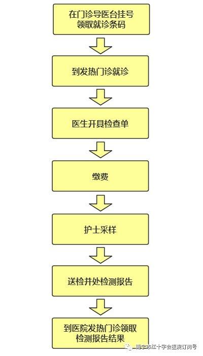 2020年南宁市红十字会医院核酸检测费用及流程