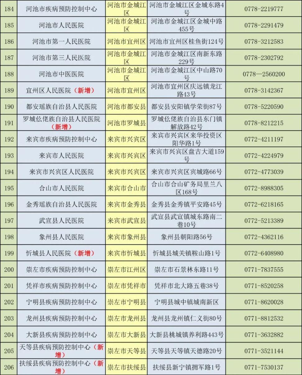 广西213家新冠病毒核酸检测医疗机构名单