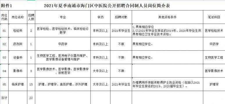 南通市海门区中医院招聘22人