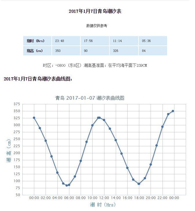 2017年青岛潮汐表预报(1.2-1.8)