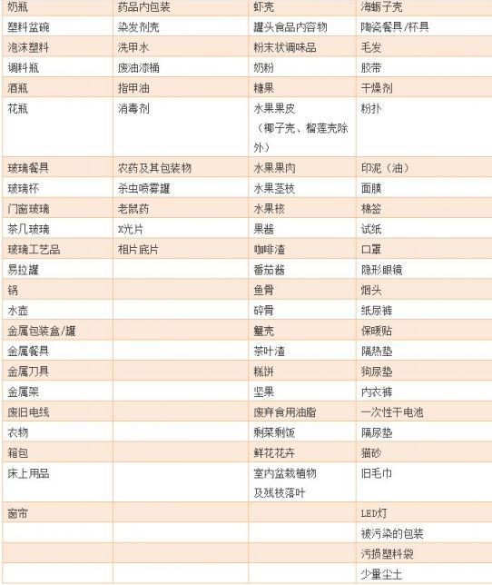 青岛垃圾分类全攻略(标准 违规处罚 查询方法)