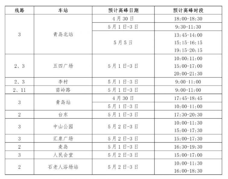 2021青島地鐵五一客流高峰預測