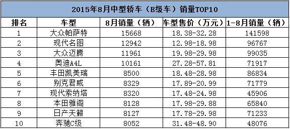 3月中级车销量排行_3月汽车销量排行榜 轿车 SUV MPV销量前十