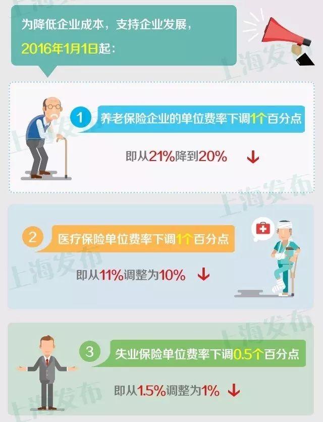 2016上海社保缴费比例公布 企业缴纳比例下调