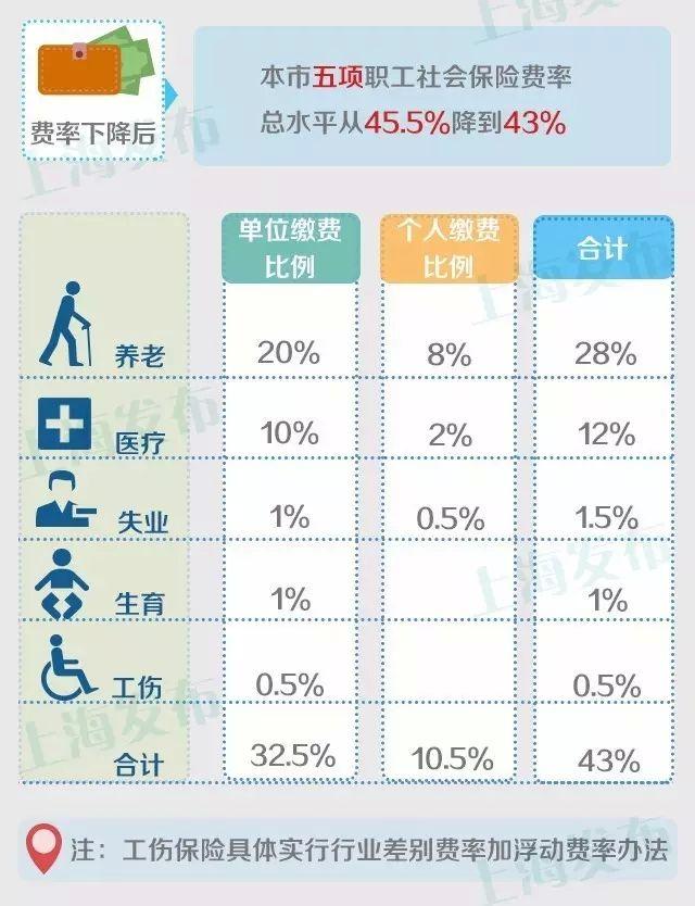 2016上海社保缴费比例调整政策解读