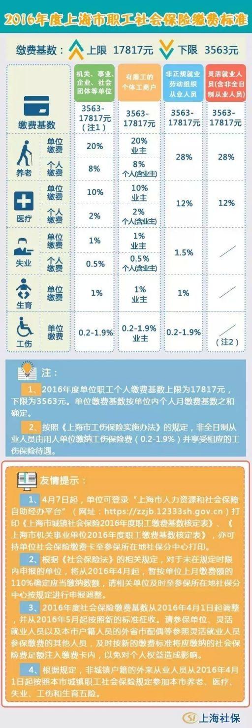 2016年新葡新京社保缴费基数为多少?