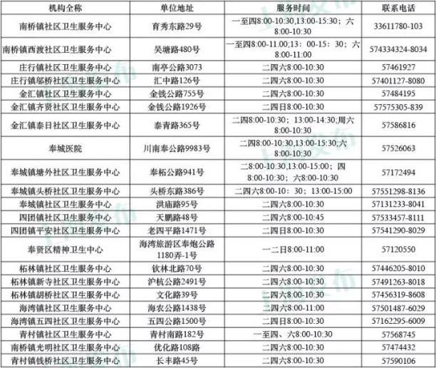 上海各区宫颈癌疫苗接种预约咨询电话及上班时
