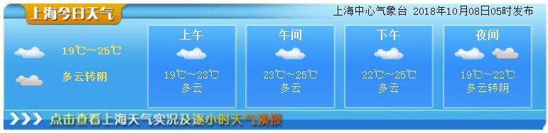 10月8日上海天气预报 多云转阴最高25度