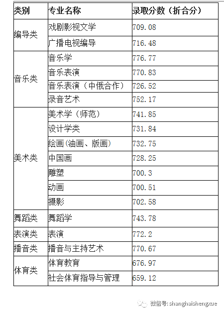 2018年上海师范大学提前批录取分数线