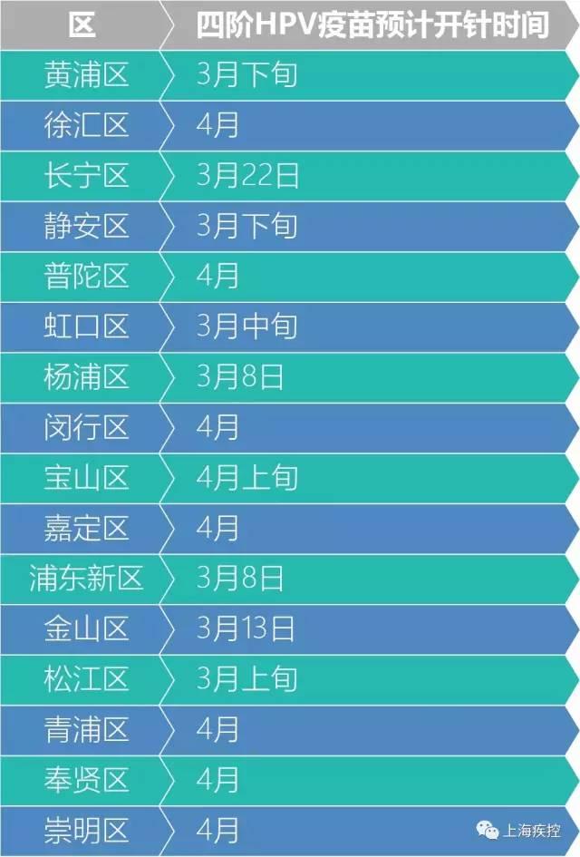 上海四价宫颈癌(HPV)疫苗可预约接种 疫苗接种相关问题解答