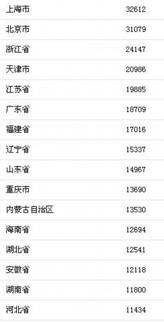 2018上半年居民收入榜公布:上海北京人均可支配收入超3万
