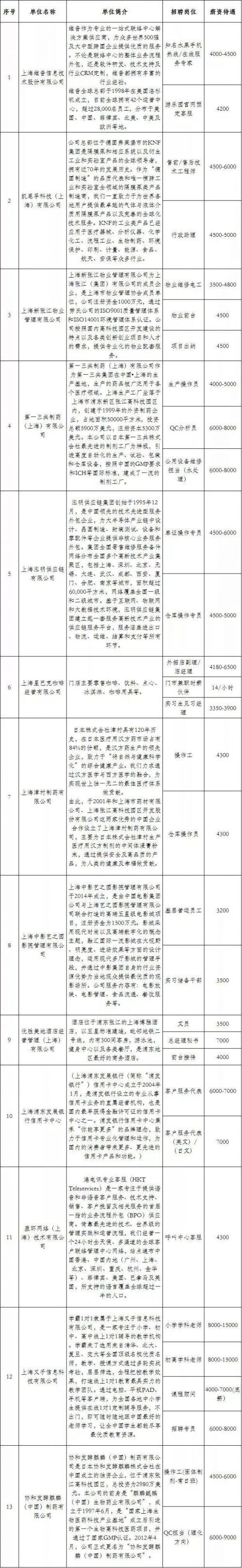 上海浦东特斯拉工厂招聘工作人员 你愿意来吗?