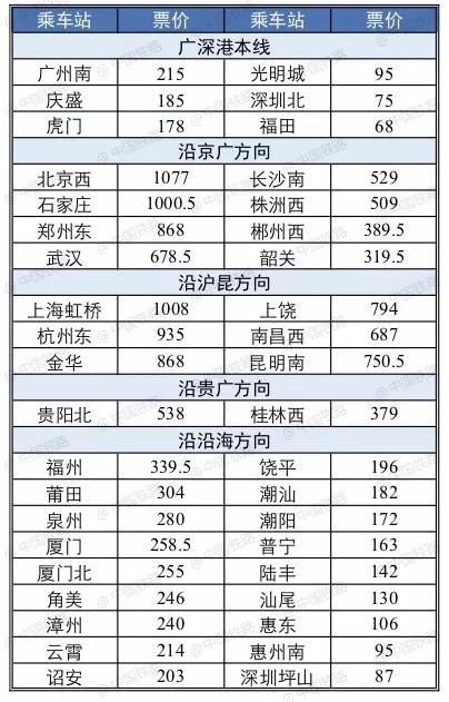上海至香港西九龙动感号高铁内饰公布 原来张这样|附运行时刻表