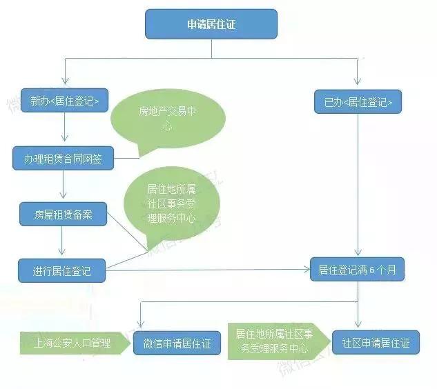 上海居住证办理须知 住房租赁合同网签怎么办理?