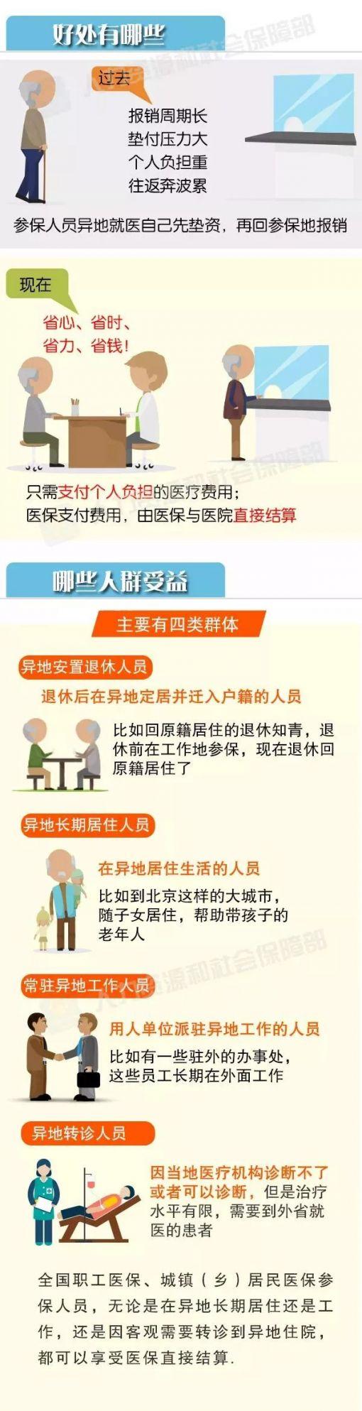 上海百姓在长三角居住或暂住 看门诊可直接结算