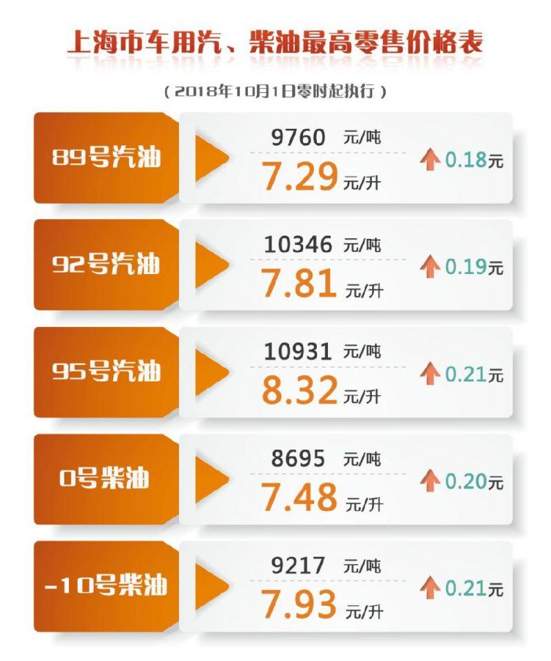 上海成品油价10月1日起上调 附最新价格表