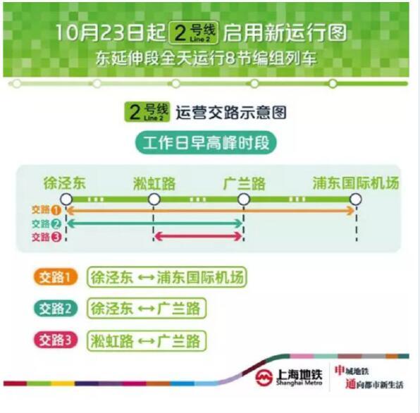 上海地鐵2号线东延伸段全天运行8节编组列车
